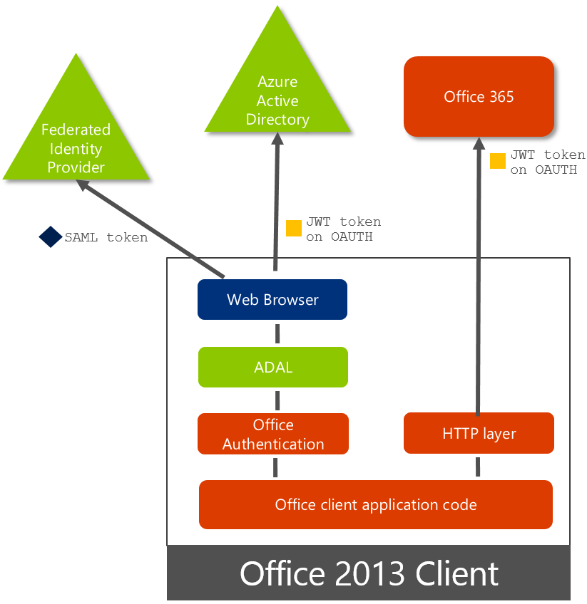Office 2013 updated authentication enabling Multi-Factor