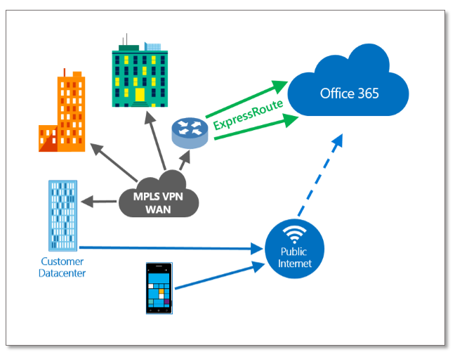 Announcing Azure Expressroute Connectivity To Office 365 Microsoft