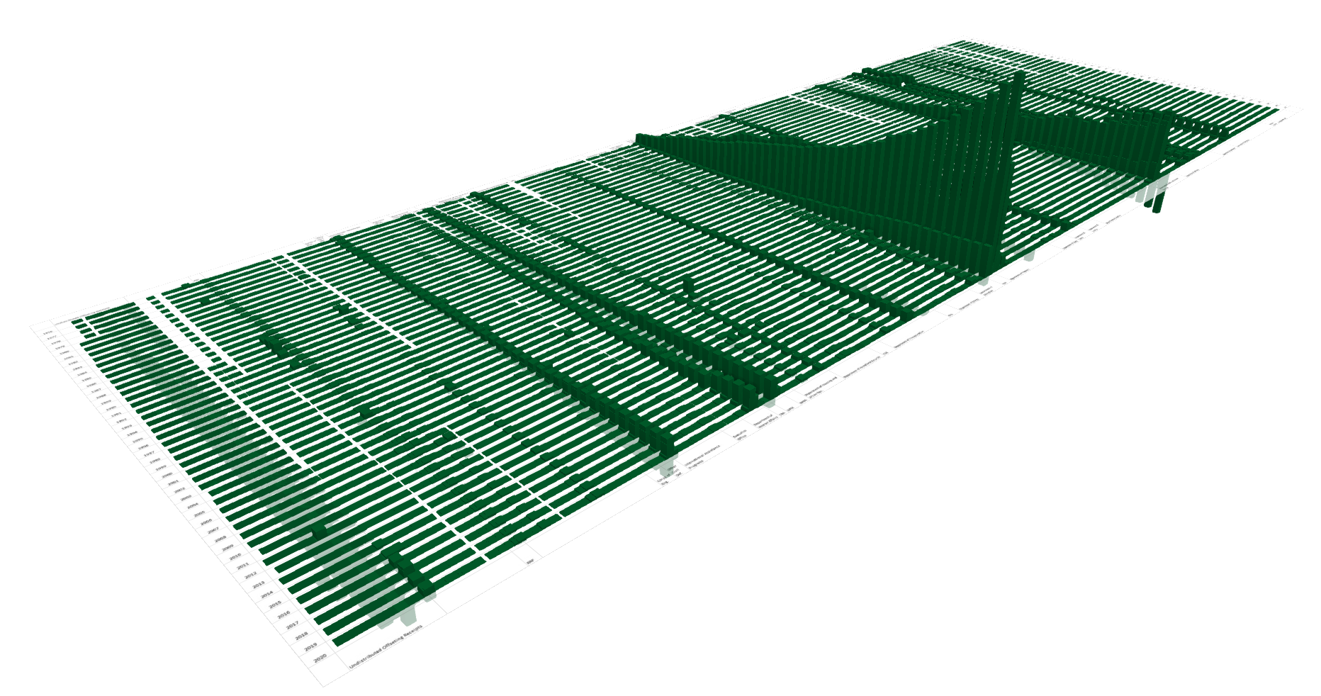 White House 2016 budget in 3D using Power Map for Excel