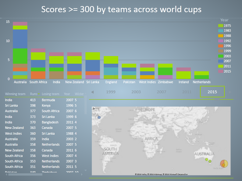 Cricket World Cup fever–analyzing the data with Power Query