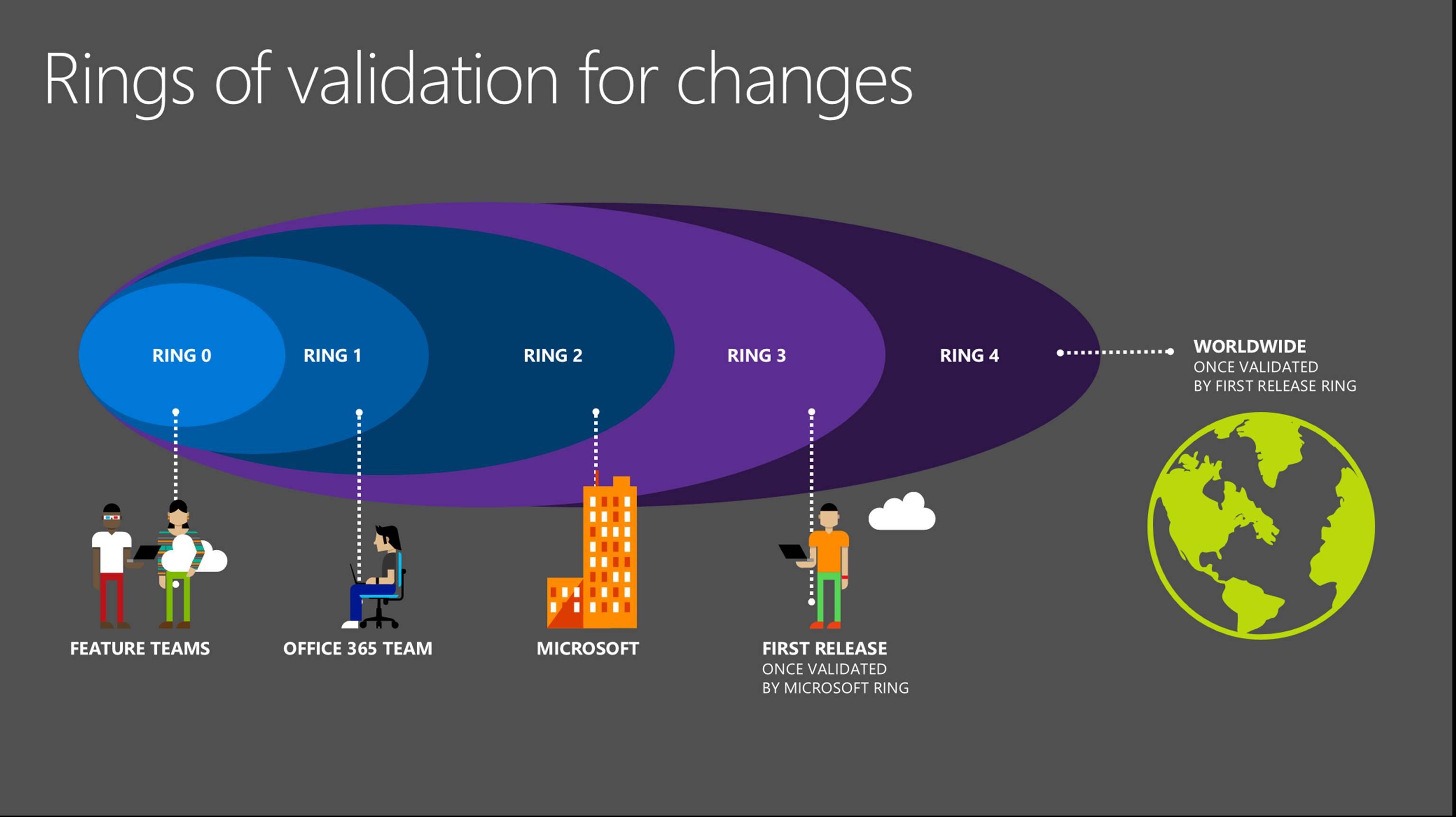 Managing Office 365 updates - Microsoft 365 Blog
