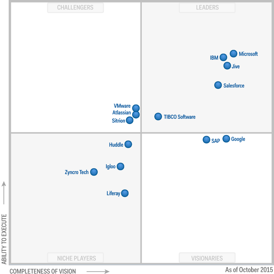 Gartner Recognizes Microsoft As A Leader In The 2015 Magic