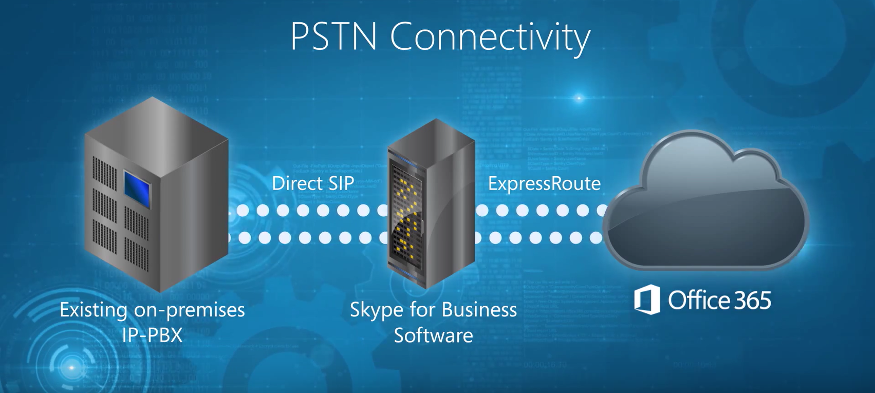 PBX to office 5