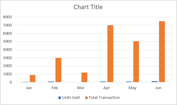 Chart tracking two different data sets.