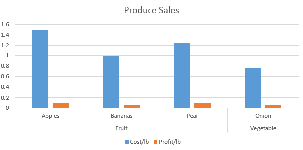 A produce sales graph chart.