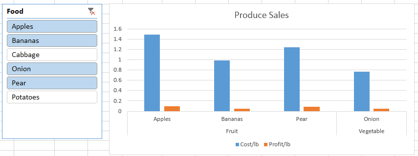A slicer and sales chart.