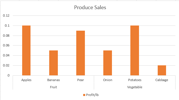Revised produce sales chart.