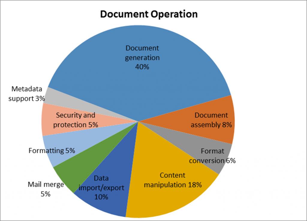 Open XML SDK Use