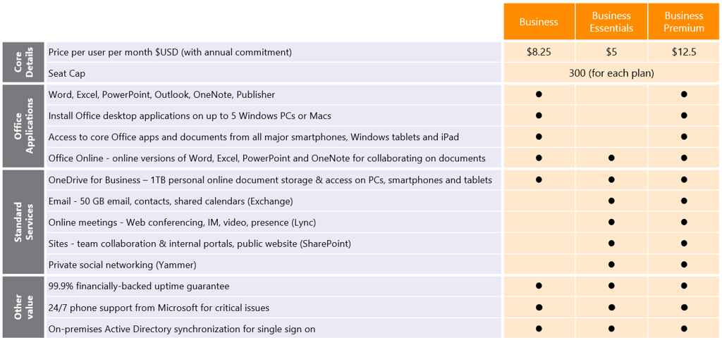 Evolving office 365 plans for small and midsized - Difference between office professional and professional plus ...
