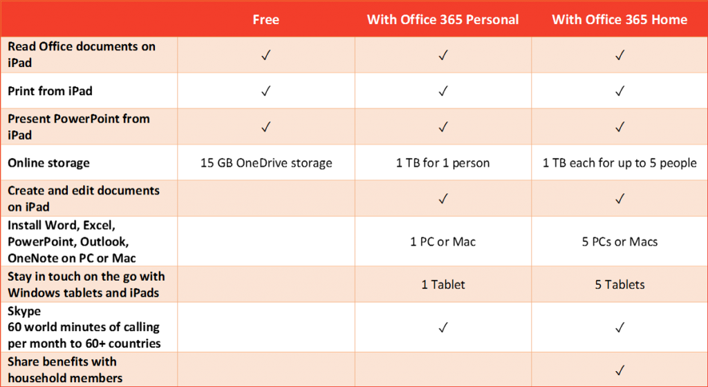 Office for iPad purchase plans