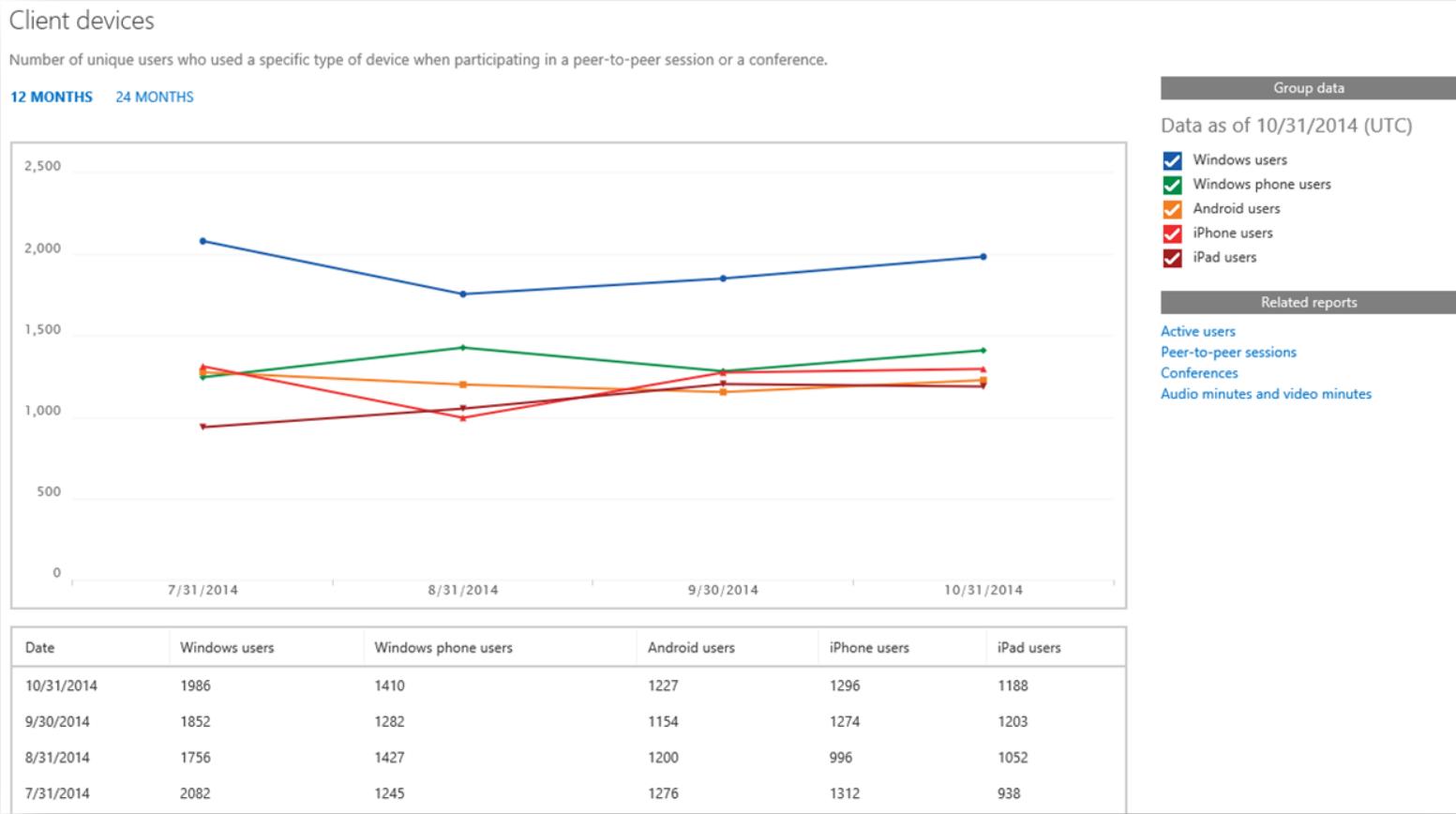 Lync Online client devices report 1