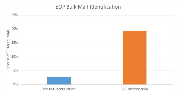 enhanced bulk mail 1