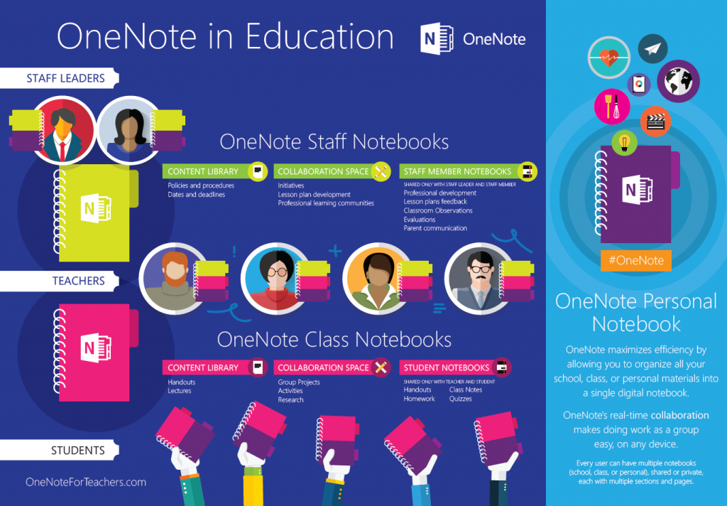 Staff notebooks ingraphic