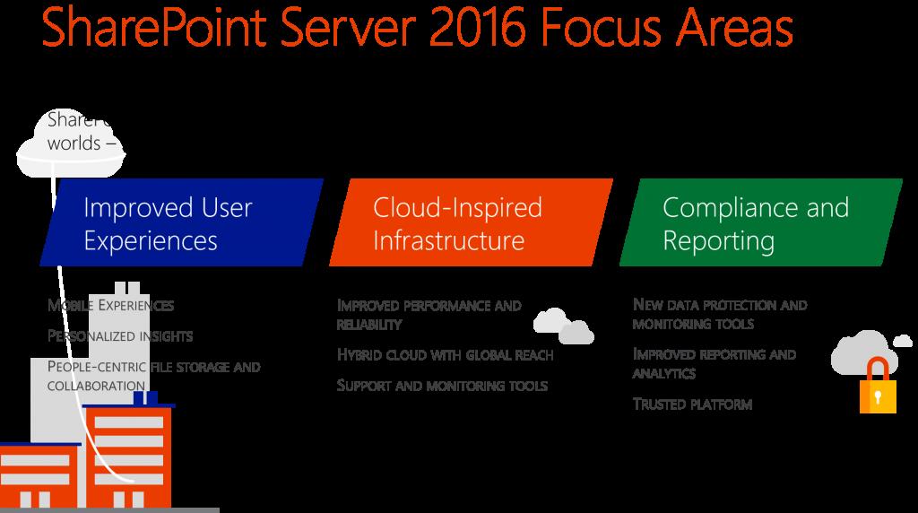 SharePoint Server 2016 Update 1