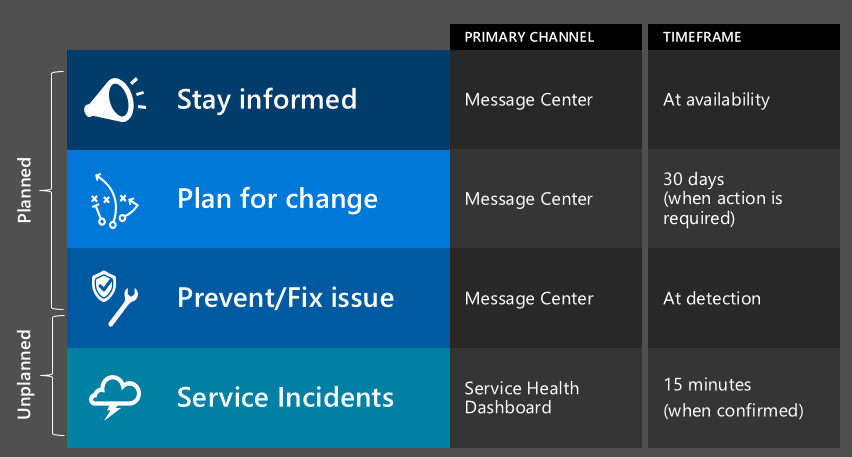More controls for you to stay informed and manage change in Office 365 4