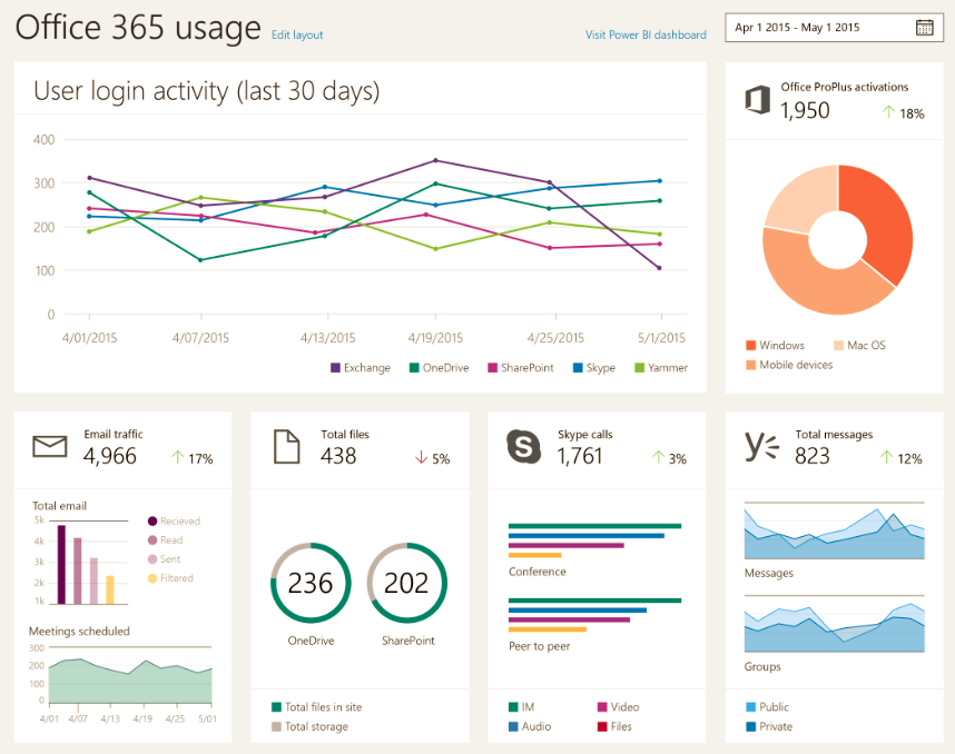 Whats new in Office 365 Administration from Microsoft Ignite 1