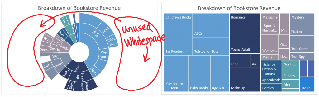Breaking down hierarchical data with Treemap and Sunburst charts 4