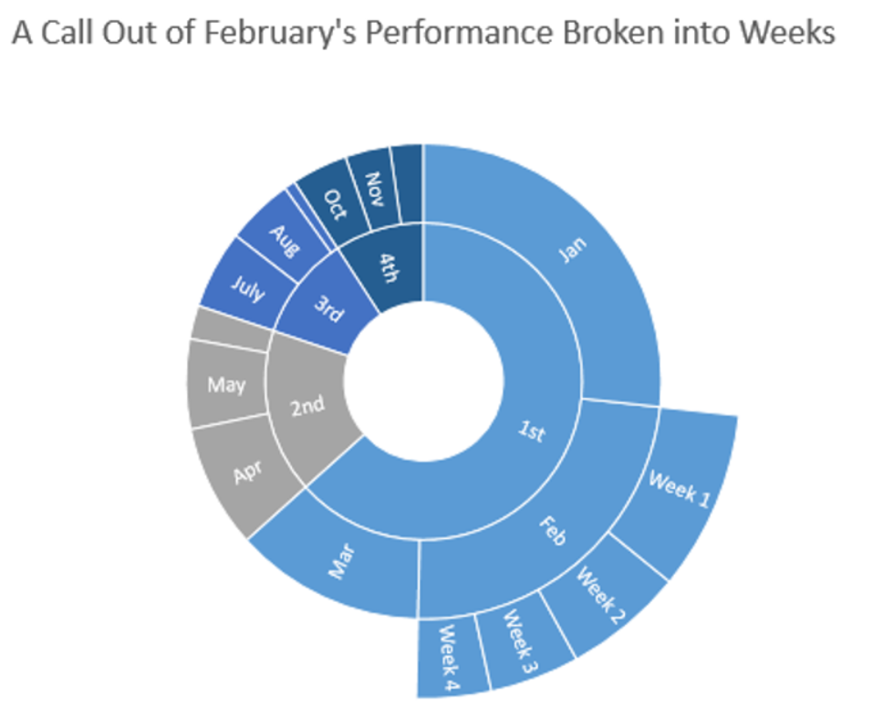 Breaking down hierarchical data with Treemap and Sunburst charts 5