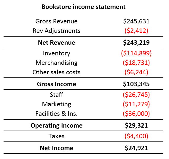 Introducing the Waterfall chart 1
