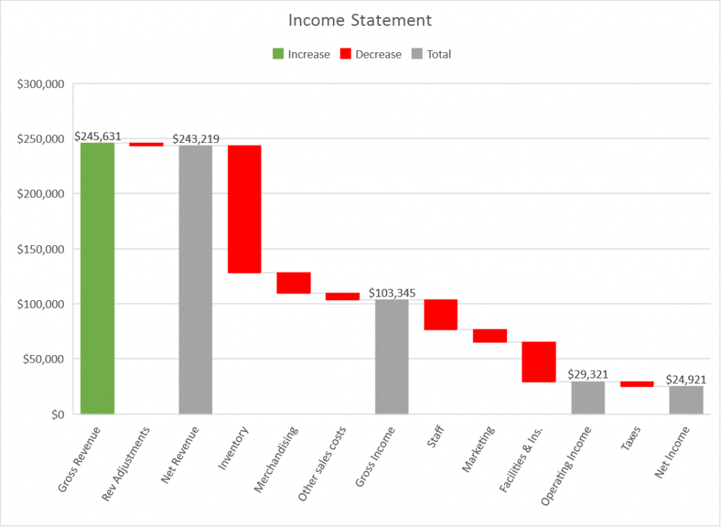 Introducing the Waterfall chart 11