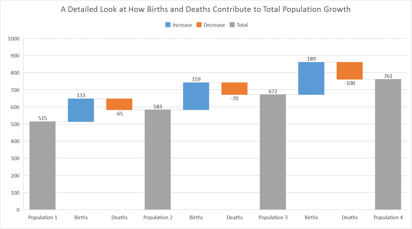 Introducing the Waterfall chart—a deep dive to a more ...