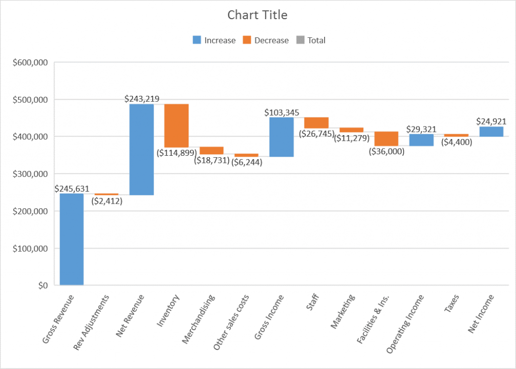 Introducing the Waterfall chart 5