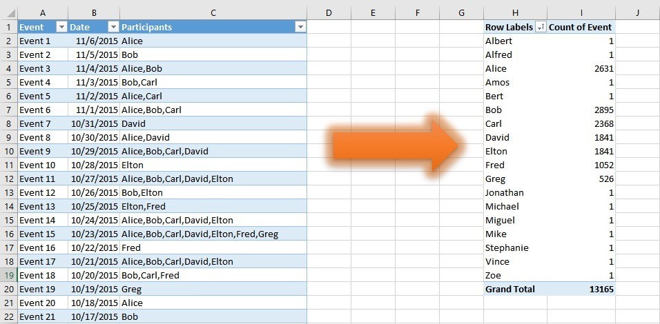 Learn how to unpivot static tables in Excel 2016 - comma-separated values