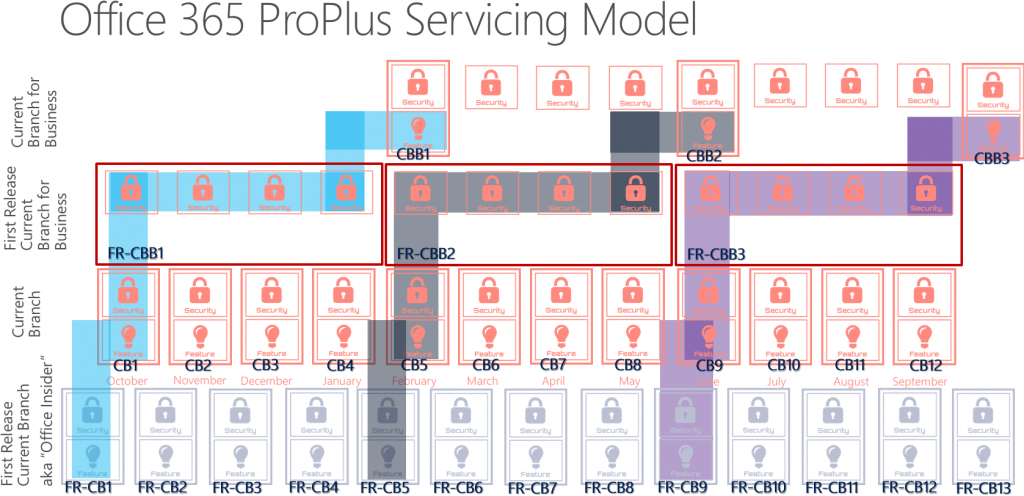 Office 365 ProPlus servicing model-1