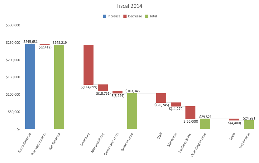 3 ways to drive business decisions using the new Excel 2016 charts 1