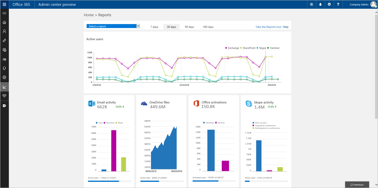 New reporting portal in the Office 365 admin center 1a