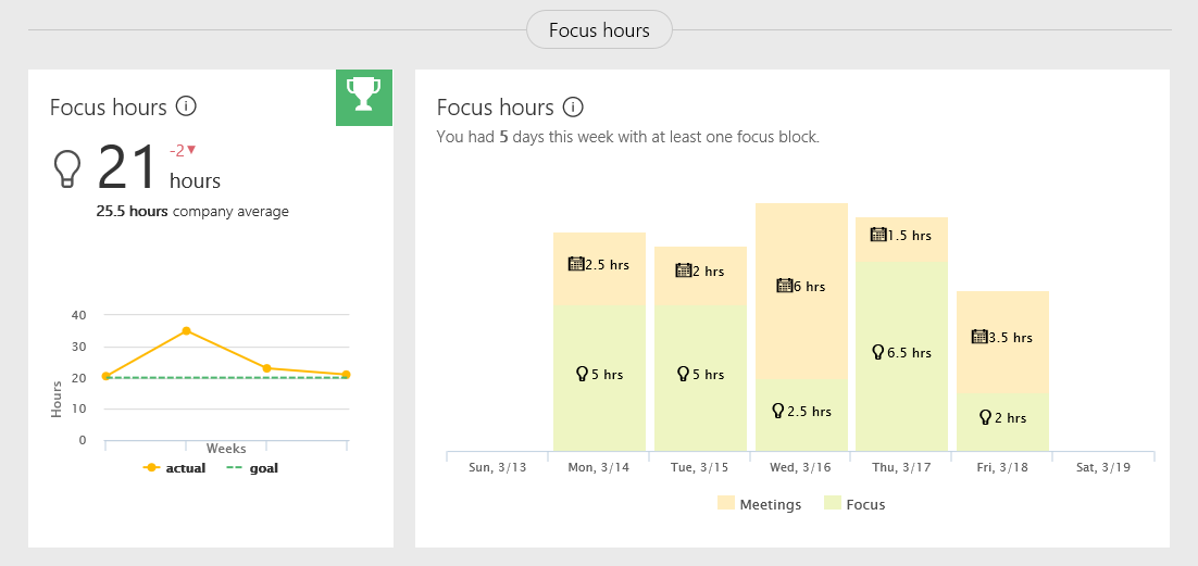 Take back your time with Delve Analytics 4