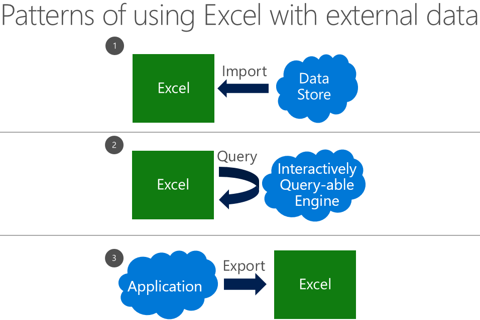 Excel And Big Data Microsoft 365 Blog