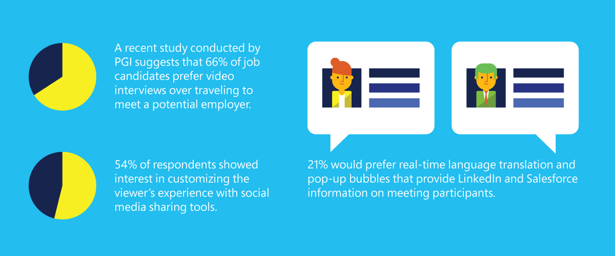 The future of video conferencing 3