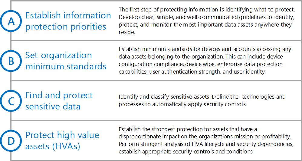 Take a systematic approach to security and information protection with Office 365 asset 4b