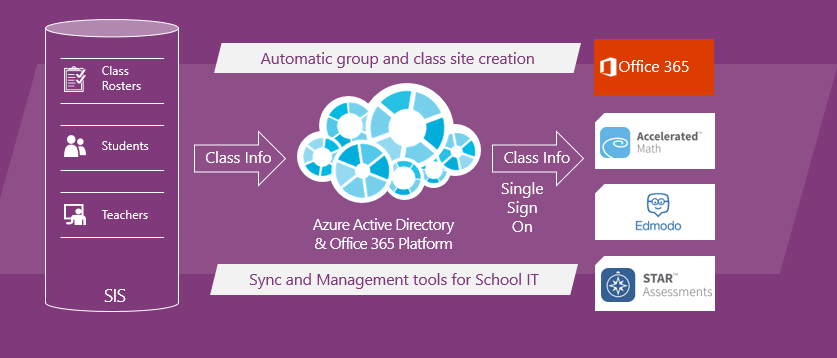 Back to school with Microsoft Classroom and School Data Sync