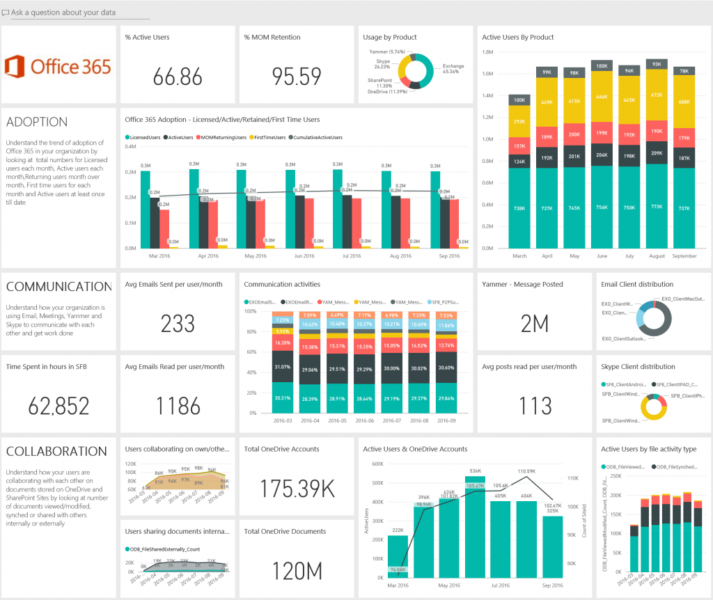 announcing-the-preview-of-the-office-365-adoption-content-pack-in-power-bi-1
