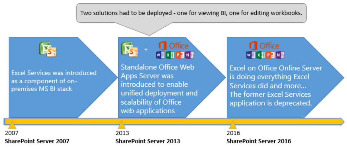 updates for excel services and bi in sharepoint 2016 on premises