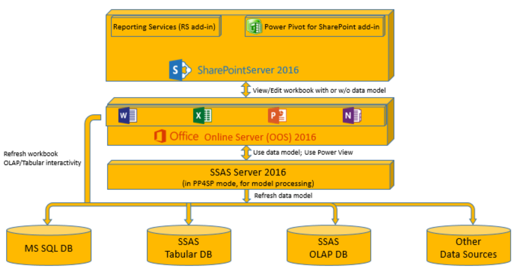 Updates for excel services and bi in sharepoint 2016 on for Online architectural services