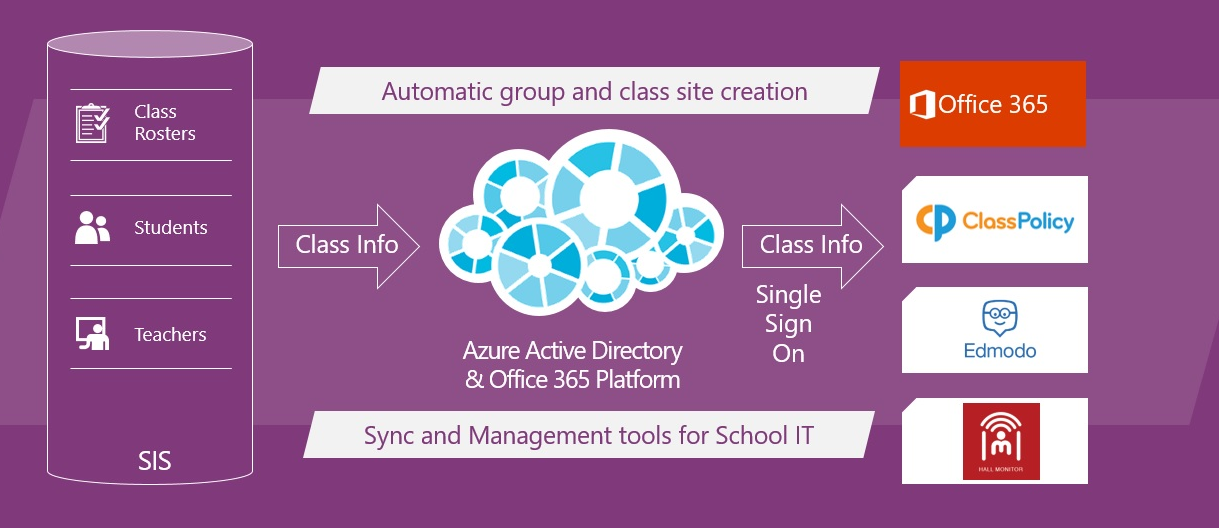Announcing School Data Sync general availability 2