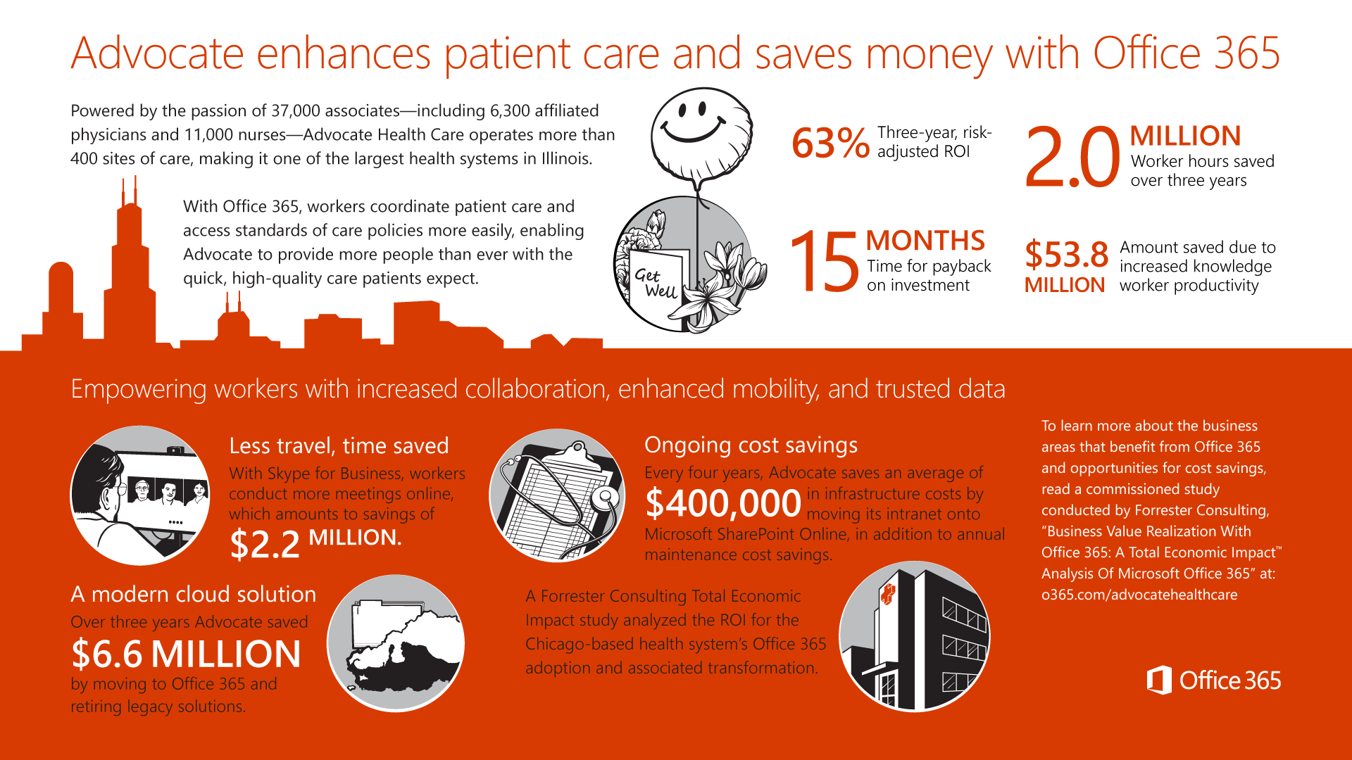 Improving patient health through collaboration, innovation ...