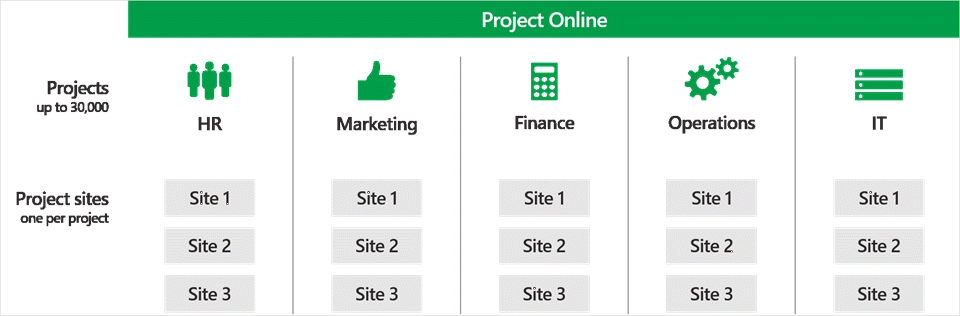 create and manage up to 30 000 projects in project online