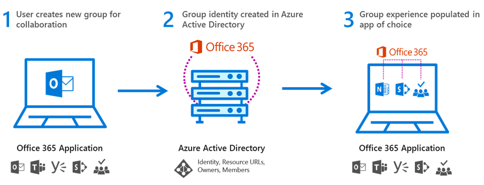 Office 365 Groups Helps To Structure, Format And Store Information In A Way  That Is Accessible Across Different Applications, But Remains Secure And  Easily ...