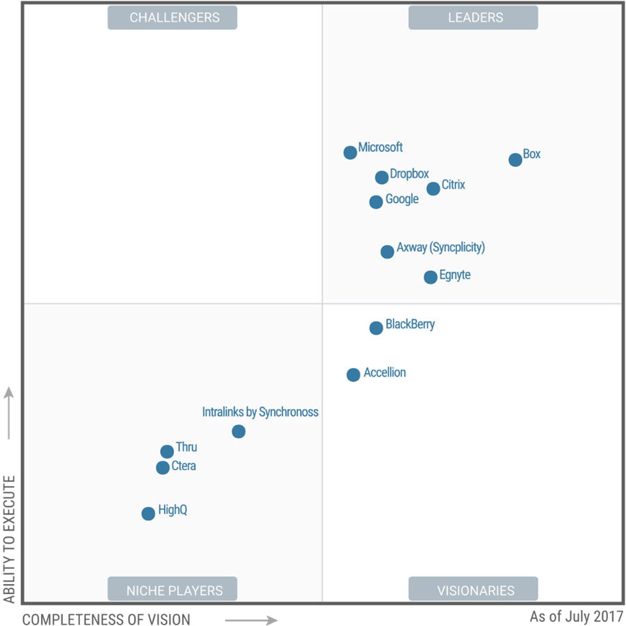 Microsoft OneDrive recognized as a Leader in Gartner Magic Quadrant for Content Collaboration