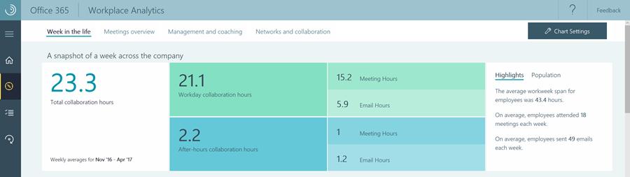 Transform your organization with Microsoft Workplace Analytics
