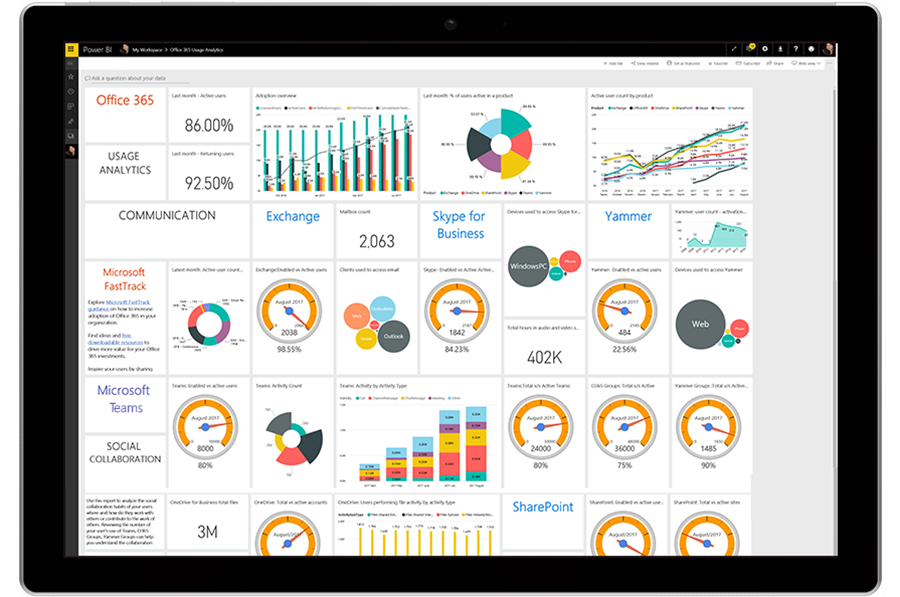 A tablet displays the user analytics dashboard in Power BI.