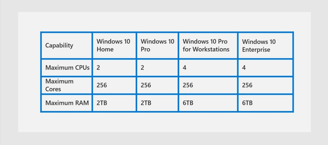 Slide showing the benefits of Windows 10 Pro for Workstations