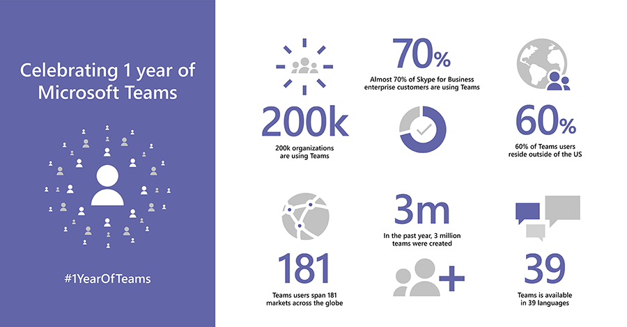 Infographic celebrating Microsoft Teams' one-year anniversary.