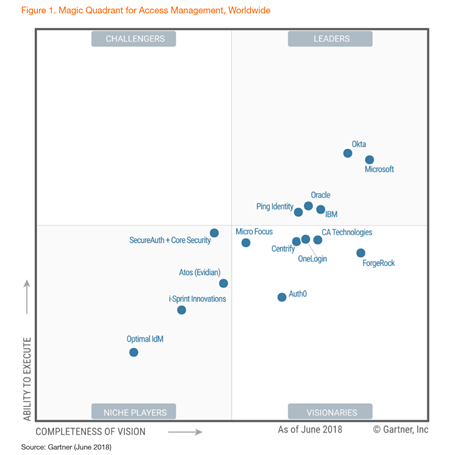 Vision + Execution: Microsoft named a leader again in