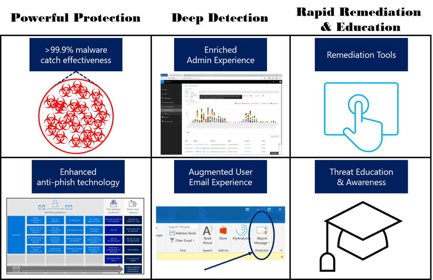 "An overview of enhanced capabilities for Office 365 threat protection shows the columns ""Powerful Protection"", ""Deep Detection"", and ""Rapid Remediation and Education."""