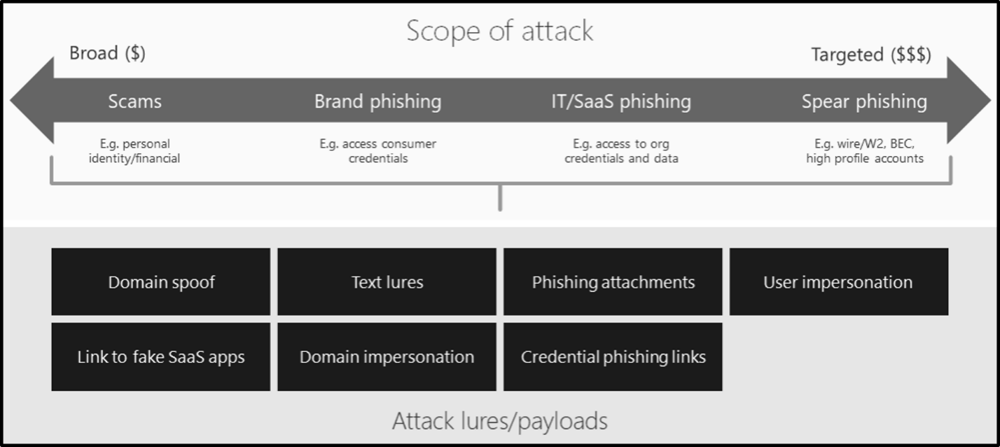 A scope of attack overview shows four different scopes: Scams, Brand phishing, IT/SaaS phishing, and Spear phishing.